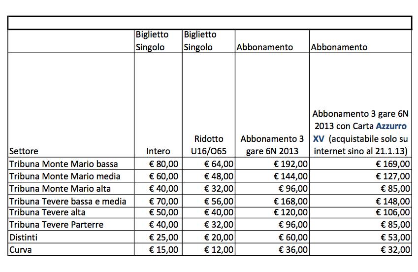 PrezziBiglietti6N2013