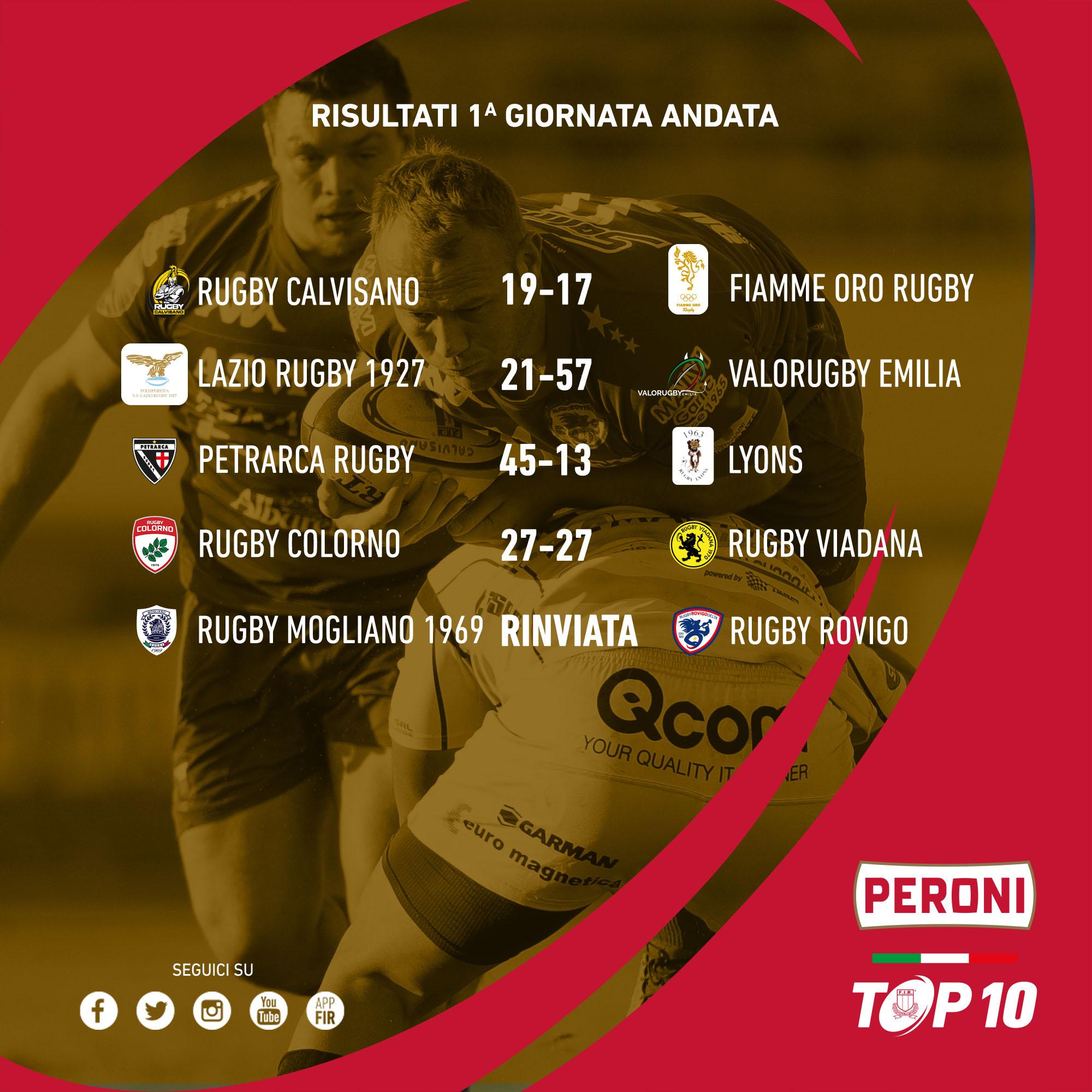 risultati 1a giornata top10 2021-22
