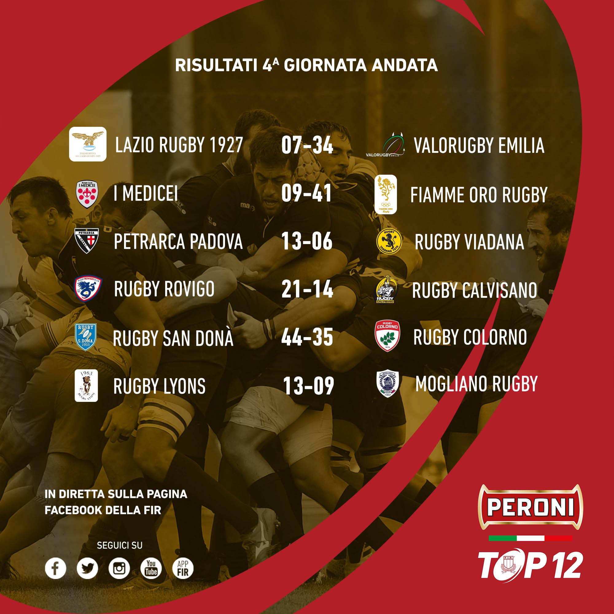 risultati 4giornata top12